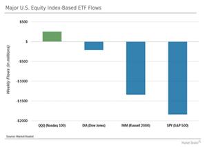 uploads/// Index ETFs