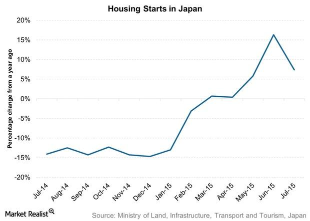 uploads///Housing Starts in Japan