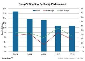 uploads///Bunges Ongoing Declining Performance