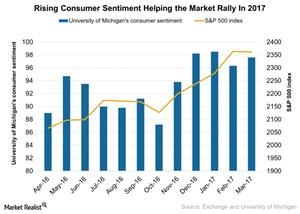 uploads///Rising consumer sentiment helping the market rally in