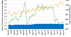 uploads///india oil production and consumption