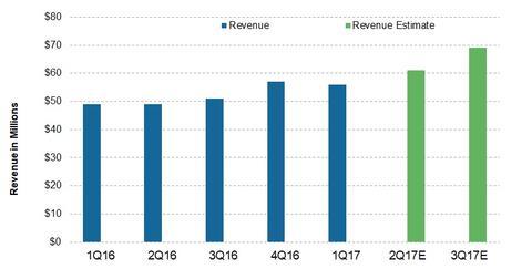 uploads/2017/07/Revenue-2.jpg