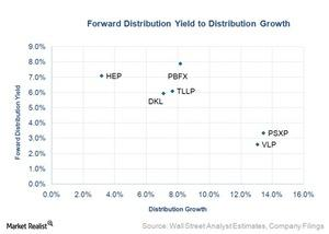 uploads/2015/09/forward-distribution-yield-to-distribution-growth1.jpg
