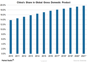 uploads/2018/03/4-cHINAS-gdp-1.png