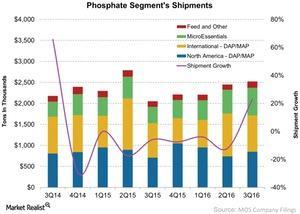 uploads///Phosphate Segments Shipments