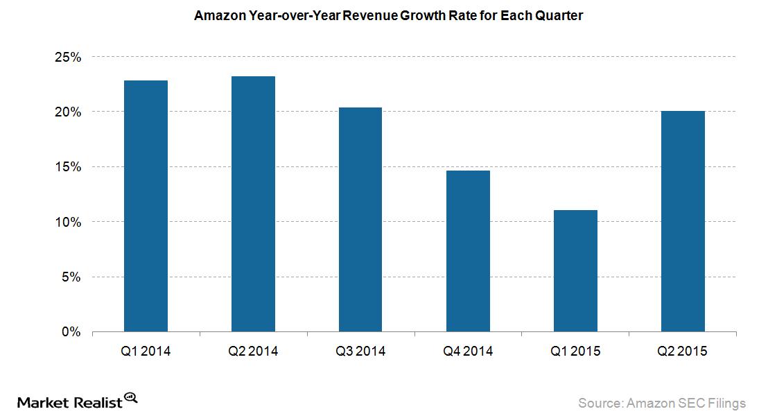 uploads///Amazon revenue growth rate