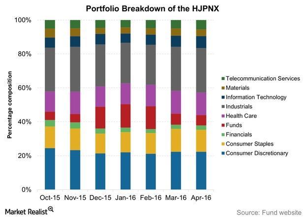 uploads///Portfolio Breakdown of the HJPNX