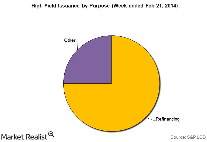 uploads///High Yield Bond Issuance Purpose