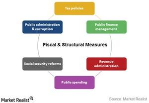 uploads/2015/02/fiscal-and-structural-measures1.jpg