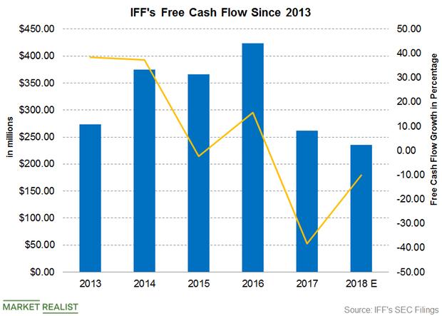 uploads///Part  Dividend Free cash Flow Q