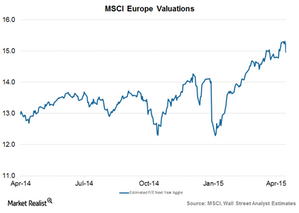 uploads/2015/04/Europe-valuations21.png