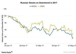 uploads/2017/06/Russian-Stocks-on-Downtrend-in-2017-2017-06-05-1.jpg