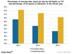 uploads/2015/08/Time-spent-on-TV-and-ad-spend-on-TV-april-20151.jpg
