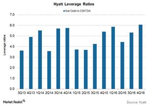 uploads/2017/04/Hyatt-debt-1.png