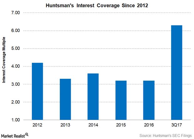 uploads///Part  HUNTSMAN interest coverage