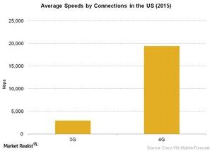 uploads/2016/06/Telecom-Average-Speeds-by-Connections-in-the-US-2015-1.jpg