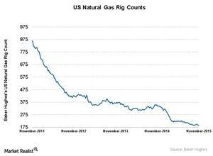 uploads///Natural gas
