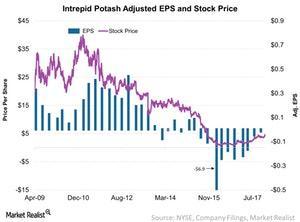 uploads///Intrepid Potash Adjusted EPS and Stock Price