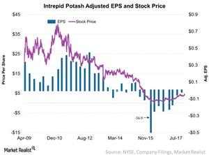 uploads/2017/12/Intrepid-Potash-Adjusted-EPS-and-Stock-Price-2017-12-28-1.jpg