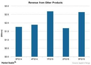 uploads/2015/08/Tel-AAPL-other-products-REVENUE-3FQ151.jpg