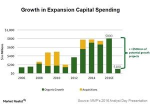 uploads/2016/04/growth-in-expansion-capital-spending1.jpg