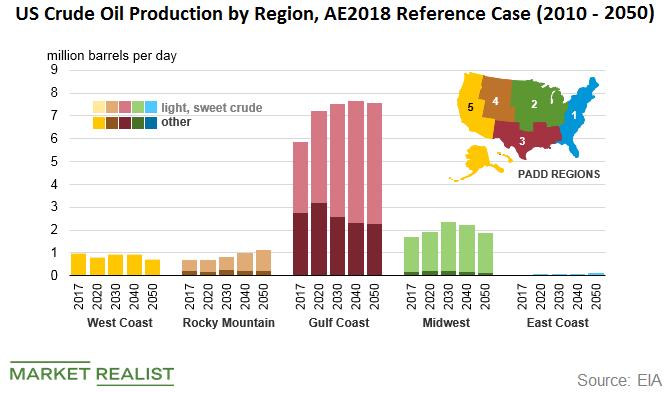 uploads///crude oil prod by region