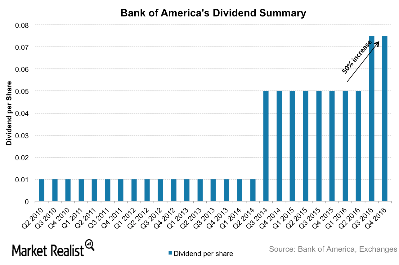 bank of america declares quarterly stock dividends