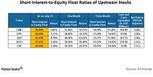 uploads/2016/07/SI-of-upstream-stocks-1.png