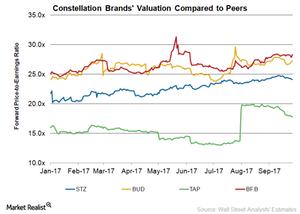 uploads/2017/09/STZ-Valuation-1.png