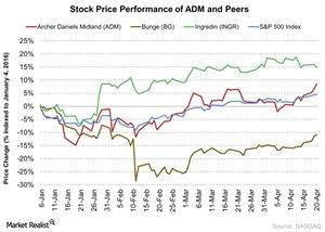 uploads/2016/04/Stock-Price-Performance-of-ADM-and-Peers-2016-04-211.jpg