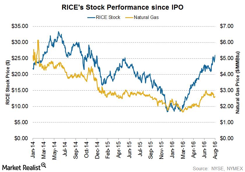 uploads///IPO STOCK