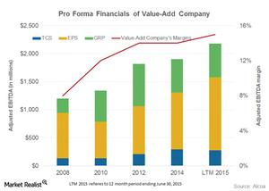 uploads/2015/09/value-add-financials1.png