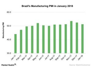 uploads/2018/02/Brazils-Manufacturing-PMI-in-January-2018-2018-02-21-1.jpg