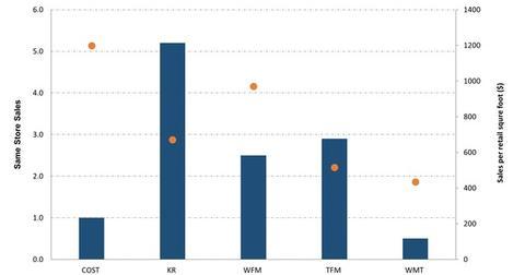 uploads/2015/11/5-Peer-Comparision-Retail-Sales-Metrics-2015-11-161.jpg