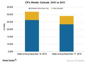 uploads/2016/12/CP-Carloads-3-1.png