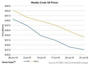 uploads///weekly crude oil prices