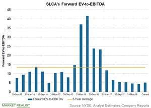uploads/2018/09/slcas-forward-ev-to-ebitda-1.jpg