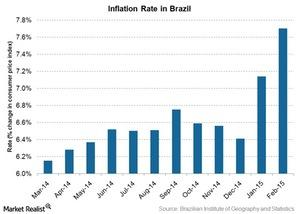 uploads/2015/03/inflation-rate-in-brazil1.jpg