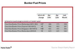 uploads/2018/04/Bunker-Fuel-Prices_Week-16-1.jpg