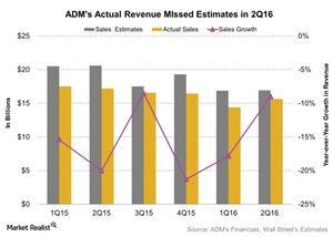 uploads///ADMs Actual Revenue MIssed Estimates in Q