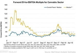 uploads/2018/05/Forward-EV-to-EBITDA-Multiple-for-Cannabis-Sector-2018-05-13-1.jpg