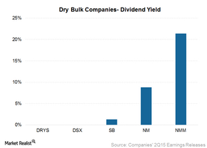 uploads/2015/09/Dividend-yield1.png