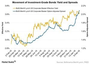 uploads/2016/02/Movement-of-Investment-Grade-Bonds-Yield-and-Spreads-2016-02-081.jpg