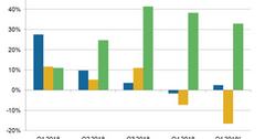 uploads///A_Semiconductors_ADI MXIM MCHP rev Growth Q YoU est