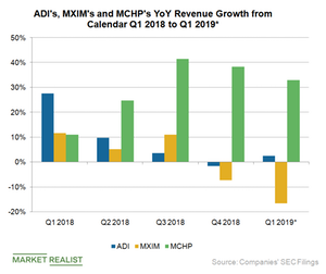 uploads/2019/04/A6_Semiconductors_ADI-MXIM-MCHP-rev-Growth-Q119-YoU-est-1.png