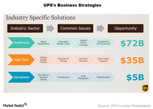 uploads/2016/04/UPS-Business-Strategies1.png