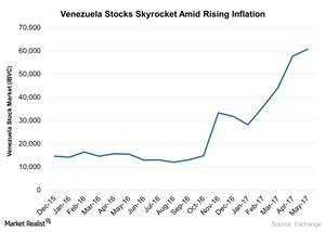 uploads///Venezuela Market Skyrocketing with Rising Inflation