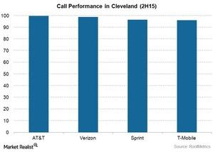 uploads///Telecom VZ Cleaveland CAll Performance