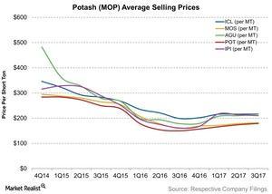 uploads/2017/11/Potash-MOP-Average-Selling-Prices-2017-11-15-1.jpg