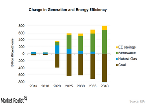 uploads///change in generation and energy efficiency